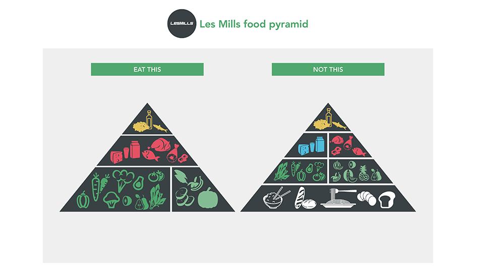 Les Mills Nutrition Pyramid
