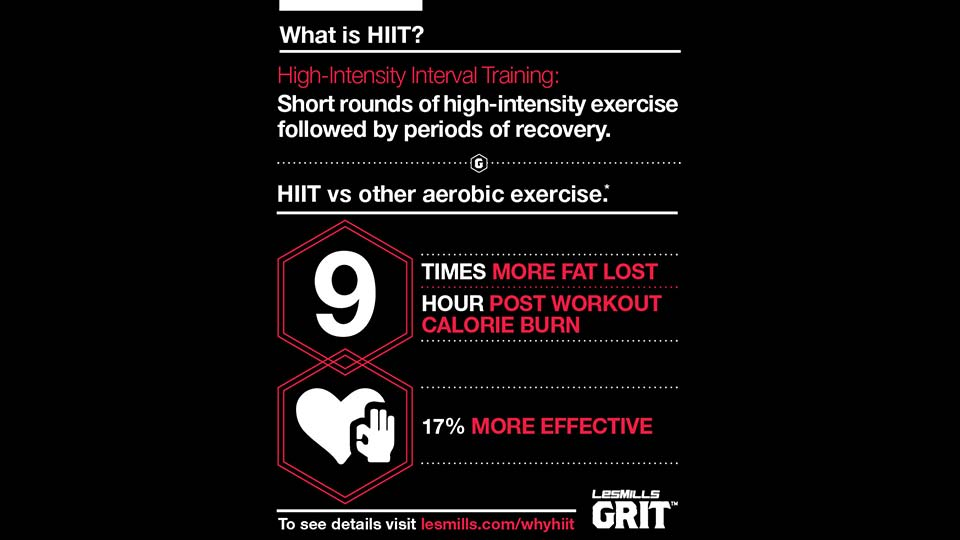 High Intensity Training infographic